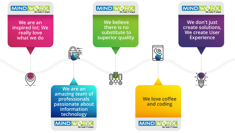 Road Map MindWorx